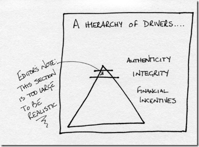 Hierarchy of Drivers_small